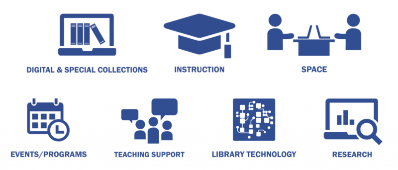 Project Outcome for Academic Libraries survey icons